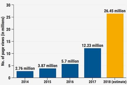 FinancesOnline Traffic 2014 to 2018
