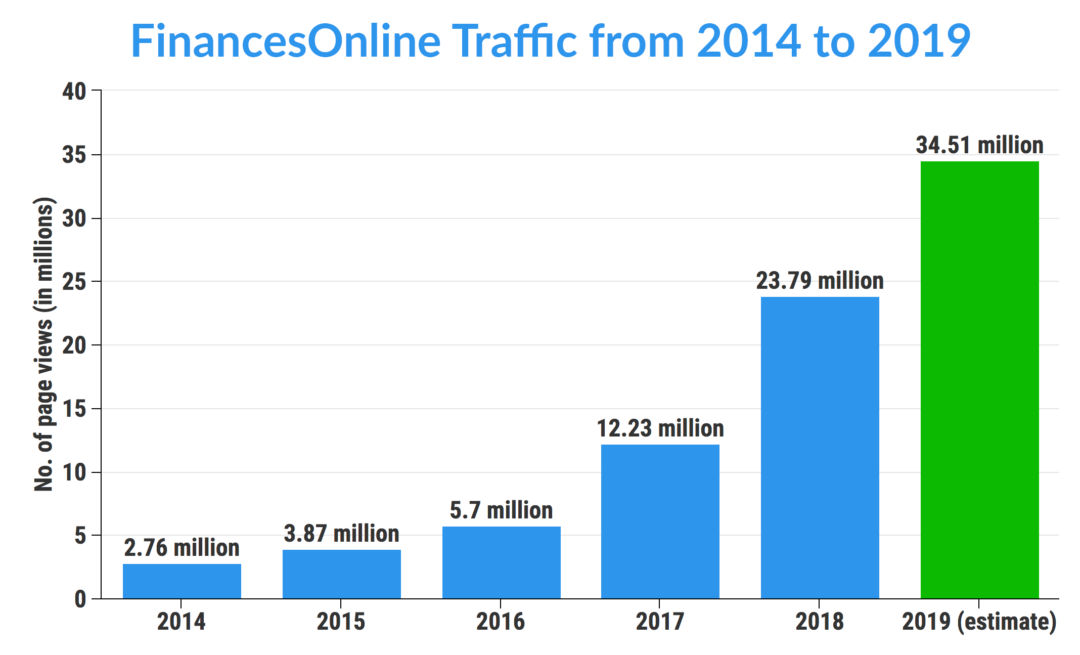 FinancesOnline Traffic 2014 to 2019