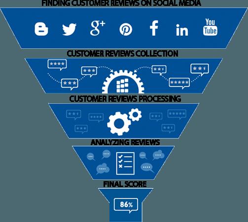 Customer Satisfaction Algorithm