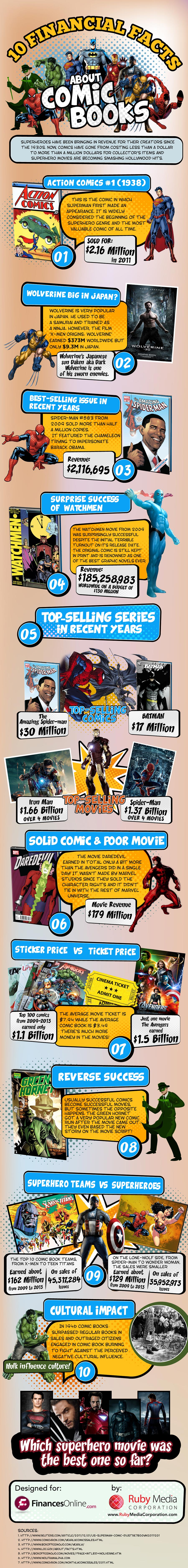 10 Financial Facts About Comic Books