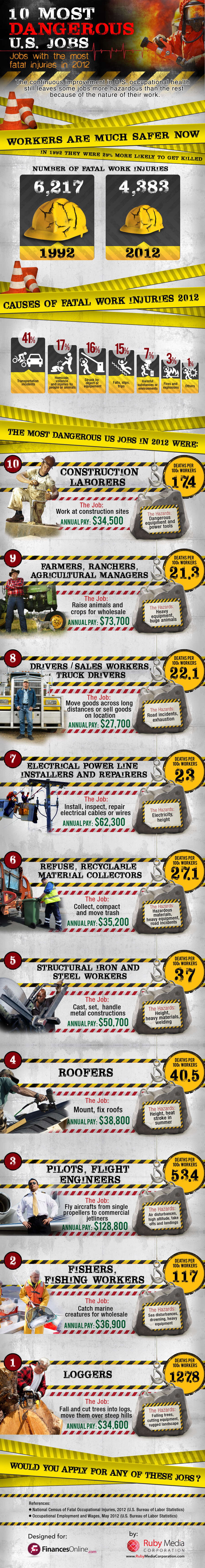 Dangerous jobs in America: It's loggers who face the most fatal injuries and employment safety hazards in 2012