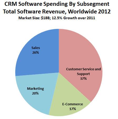 Source: Market Share Analysis: Customer Relationship Management Software, Worldwide, 2012