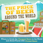 Beer Prices Around The World Compared: The Cheapest, Most Expensive And Most Popular Beer Brands