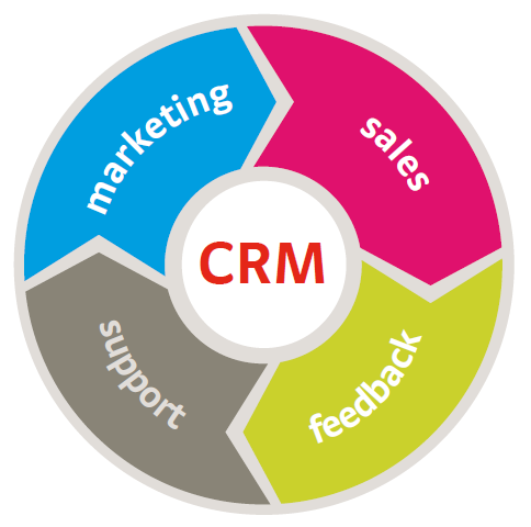 5 Popular Crm Software Products For Small Businesses