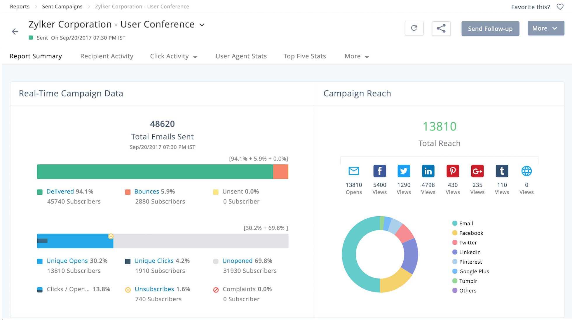 zoho campaigns reviews overview, pricing and featureszoho campaigns dashboard 2