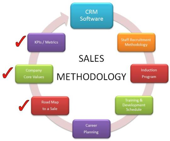 Types Of Sales Software Buyers Financesonline Com