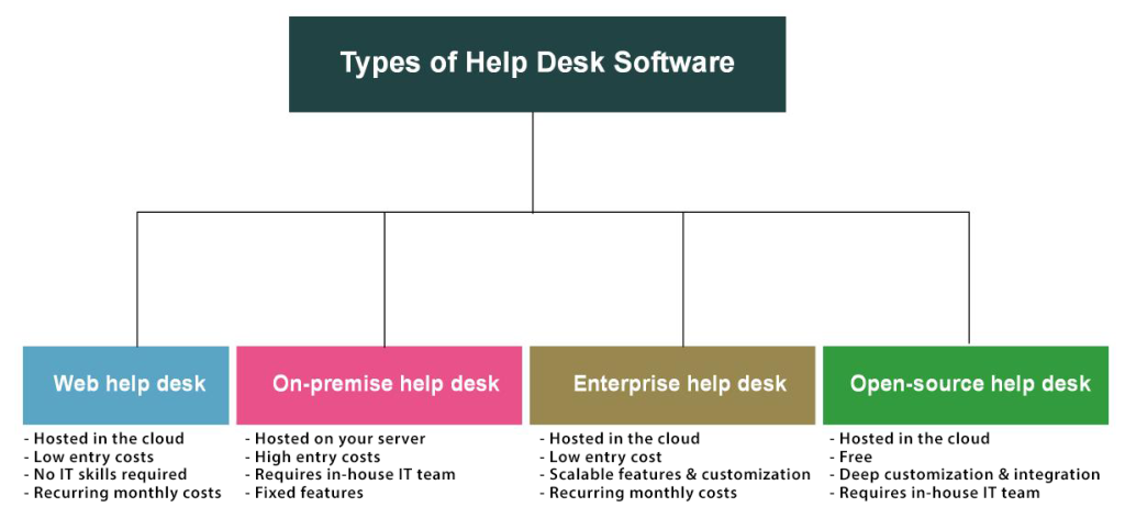 Types of Help Desk Software: Which One Will Suit Your Company Needs
