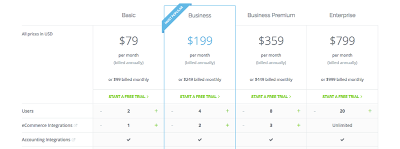 How Much Does TradeGecko Cost? Get a Free Trial