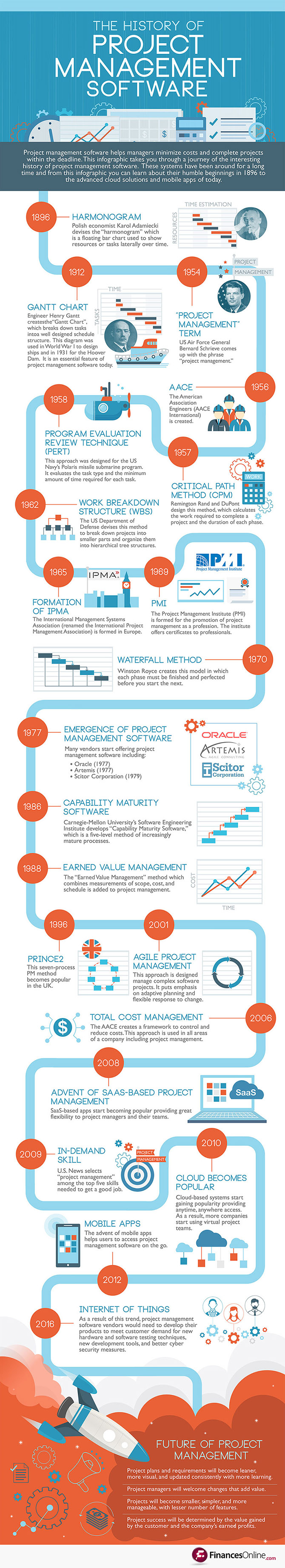 Best project management software reviews comparisons 2018 list history of project management softwareinfographic 1betcityfo Gallery