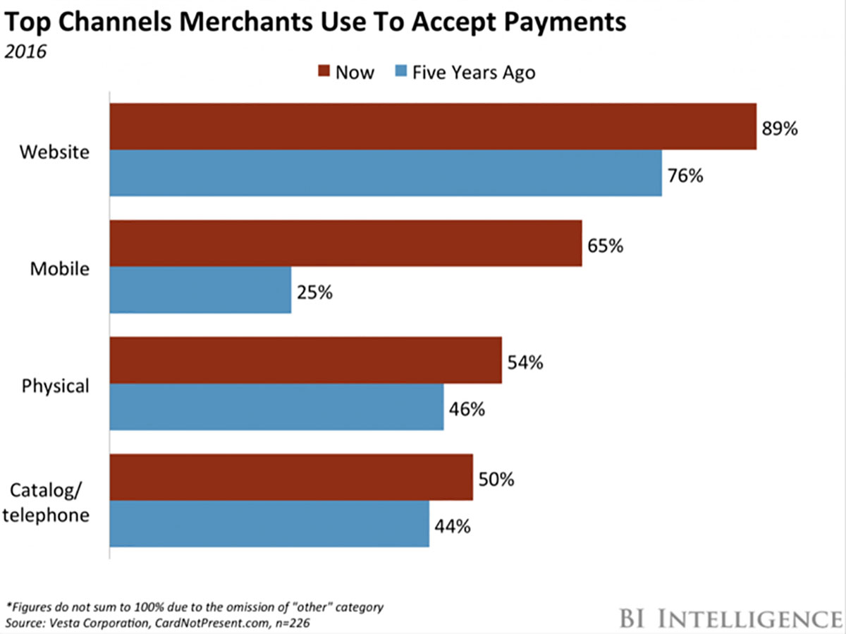15 Popular Payment Gateway Solutions: Which One Is The Best