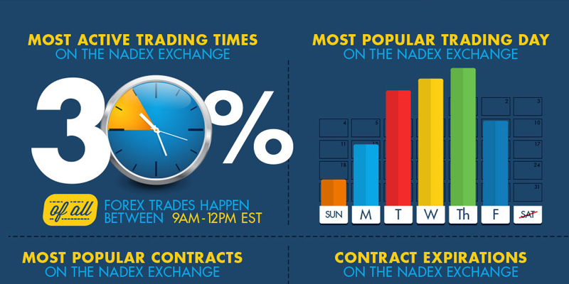 Trading using binary options