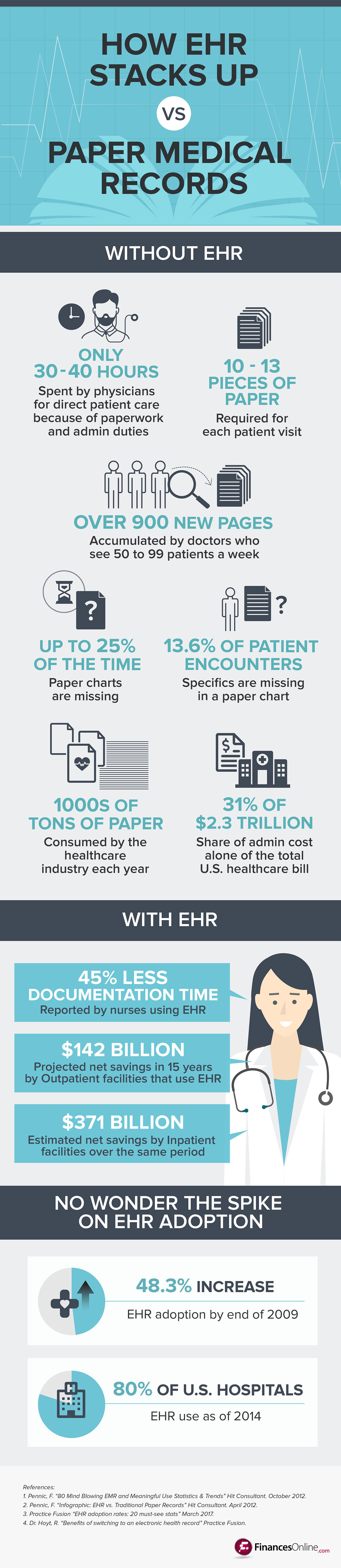Top 20 Ehr Software Companies For Electronic Health Records