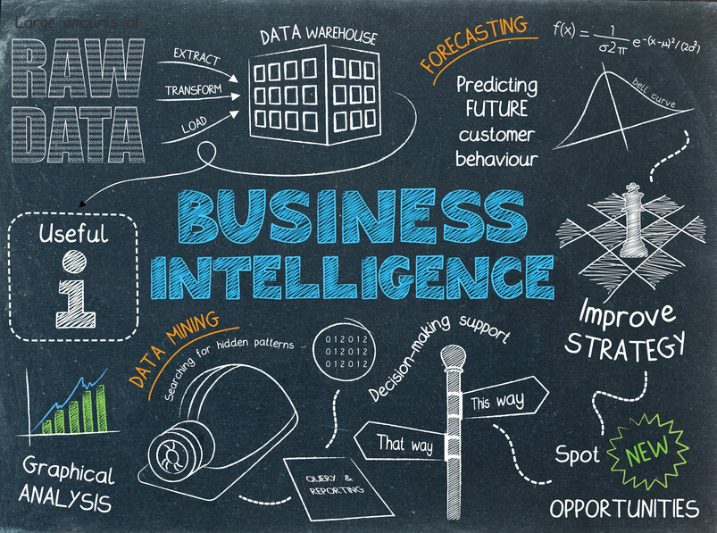 What Is Business Intelligence Software Analysis Of