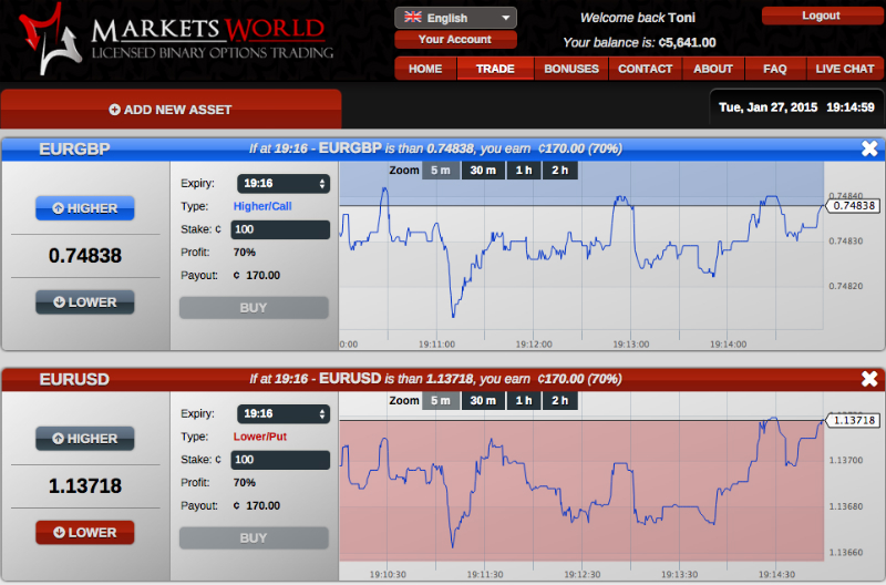 option world binary options brokers markets