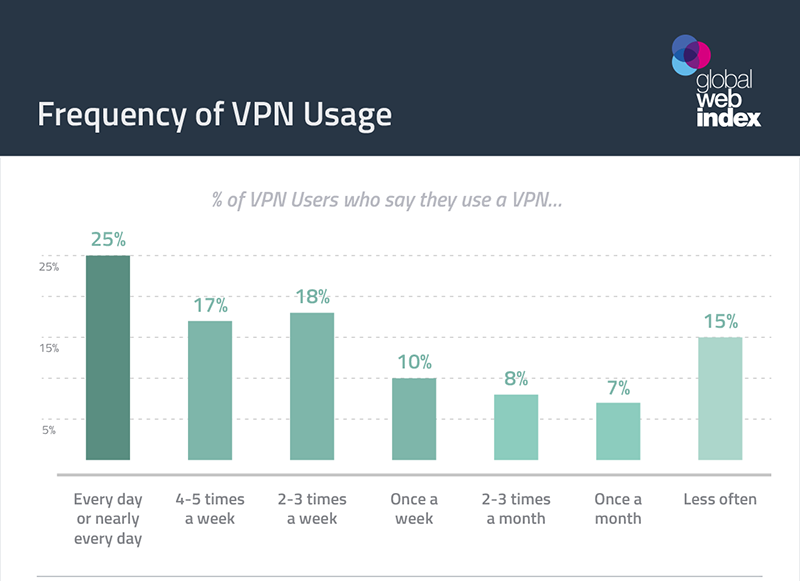 VPN Security: What You Need to Know to Stay Safe on the Web in 2019