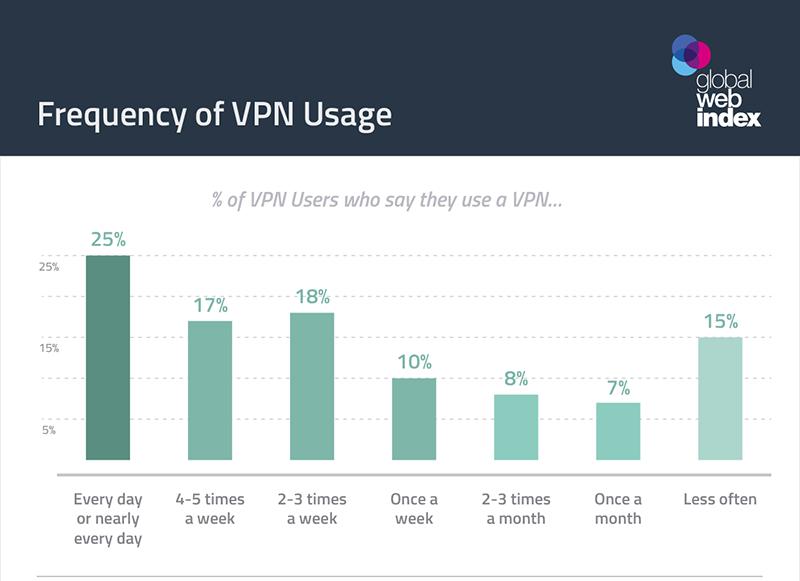 The best free VPN in 2019