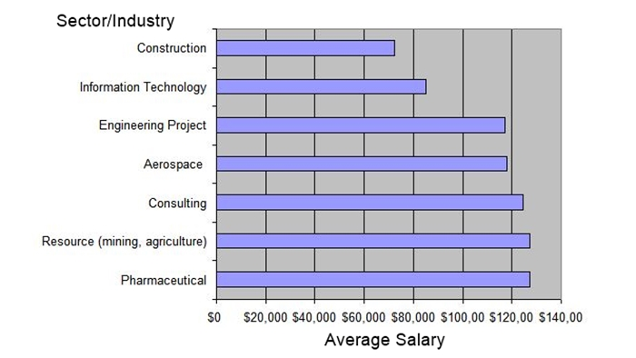 Get A 6-Figure Project Manager Salary: A Career Goals
