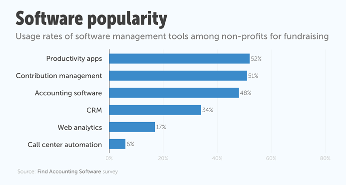 20 Best Donor Management Software Solutions Of 2019