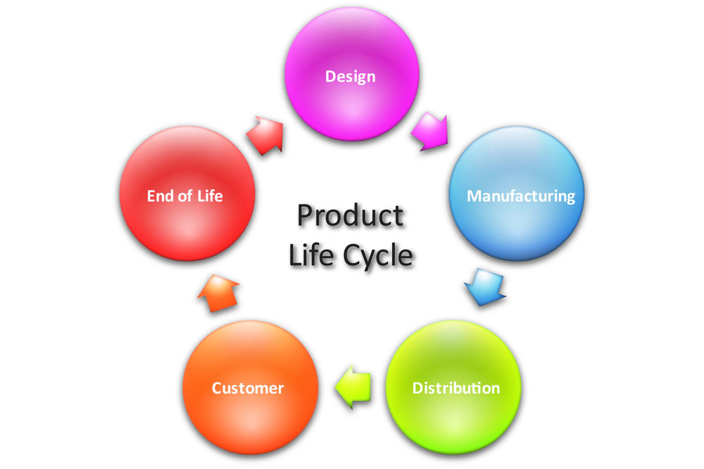 Top 10 Alternatives To Sap Plm Popular Product Lifecycle