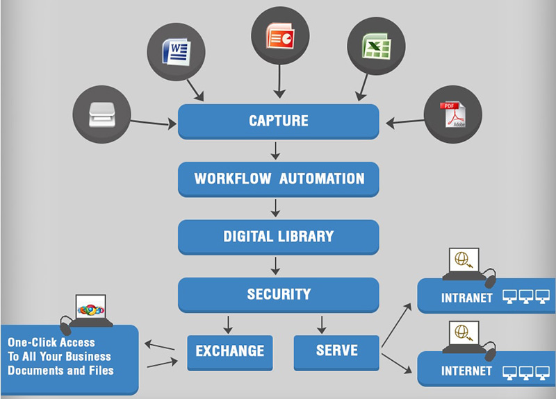 Benefits of Document Management Software: Examples Of Top