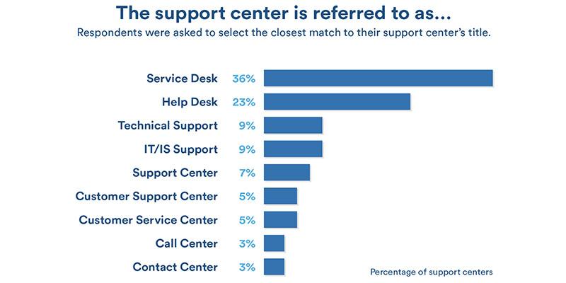 Pros & Cons of Zendesk: Analysis of Top Help Desk Software