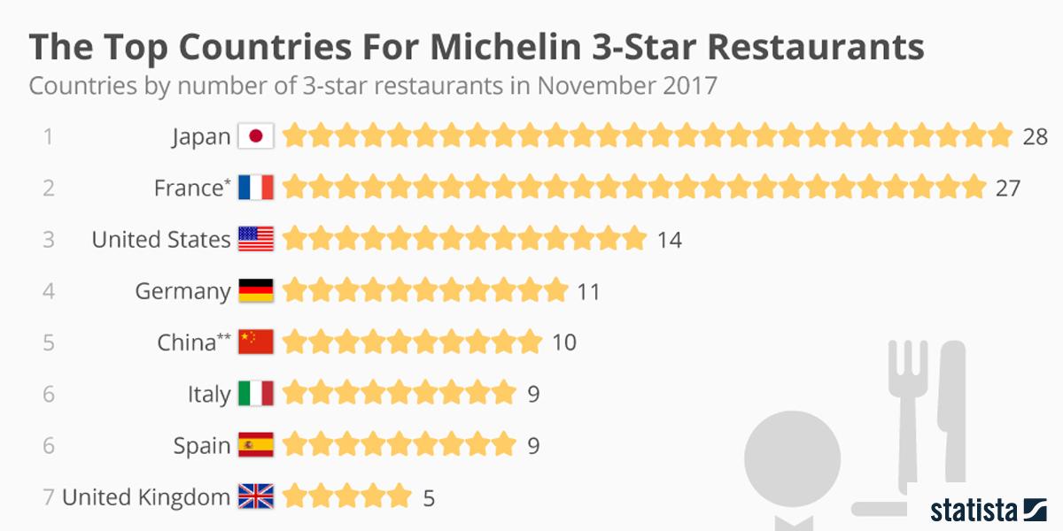 Statista Michelin