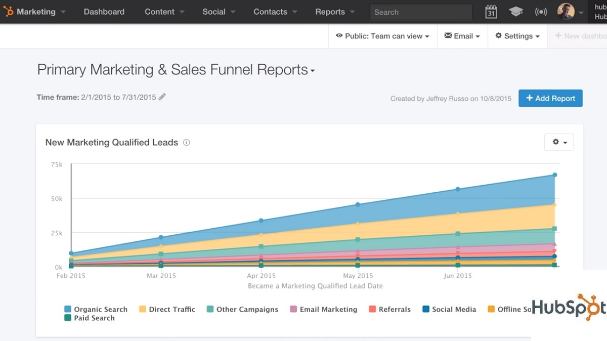 10 Best Free Marketing Automation Software in 2019