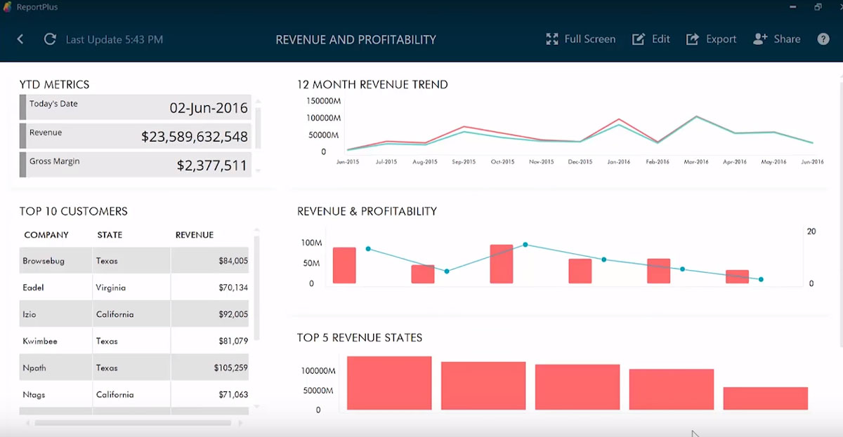 What's the best BI tool to create dashboards with KPI and reporting