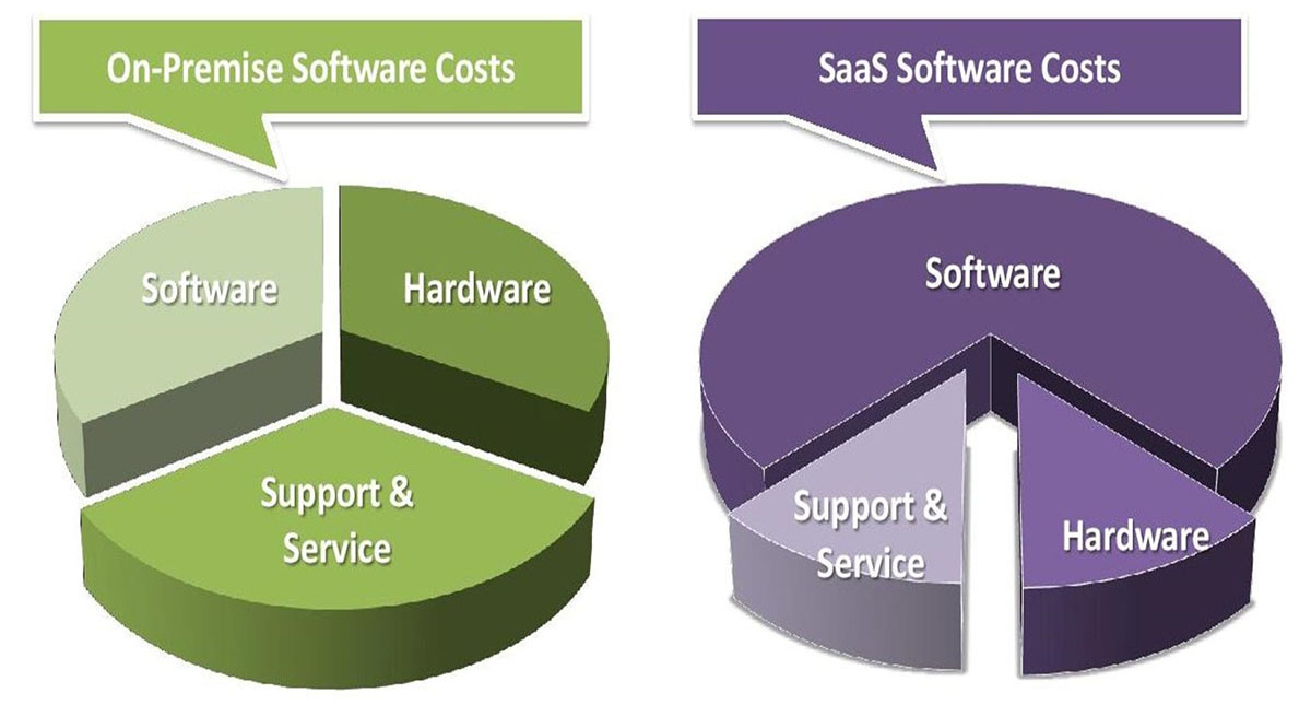 How Much Does ERP Software Cost? Comparison of Pricing Plans