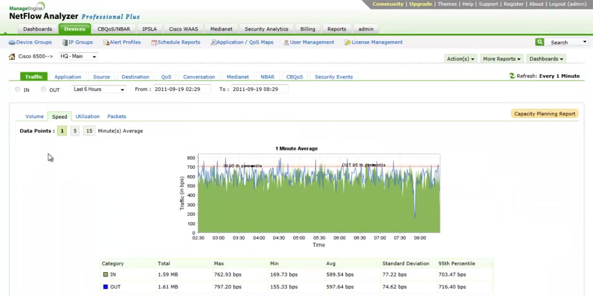 Pros and Cons of NetFlow Analyzer: Analysis of a Leading