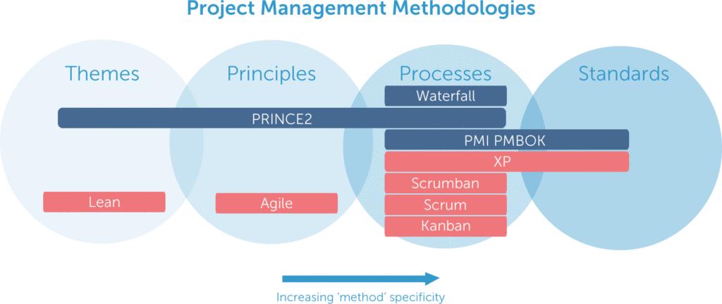List of Project Management Methodologies: Comparison