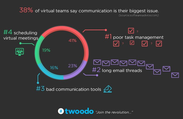 What is the Best Team Collaboration Tool: Microsoft Project