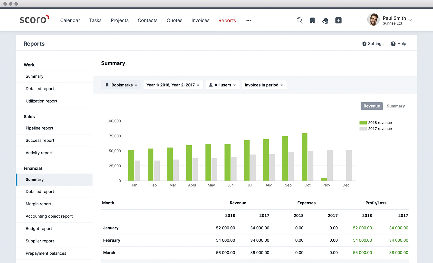Scoro Reviews: Overview, Pricing and Features