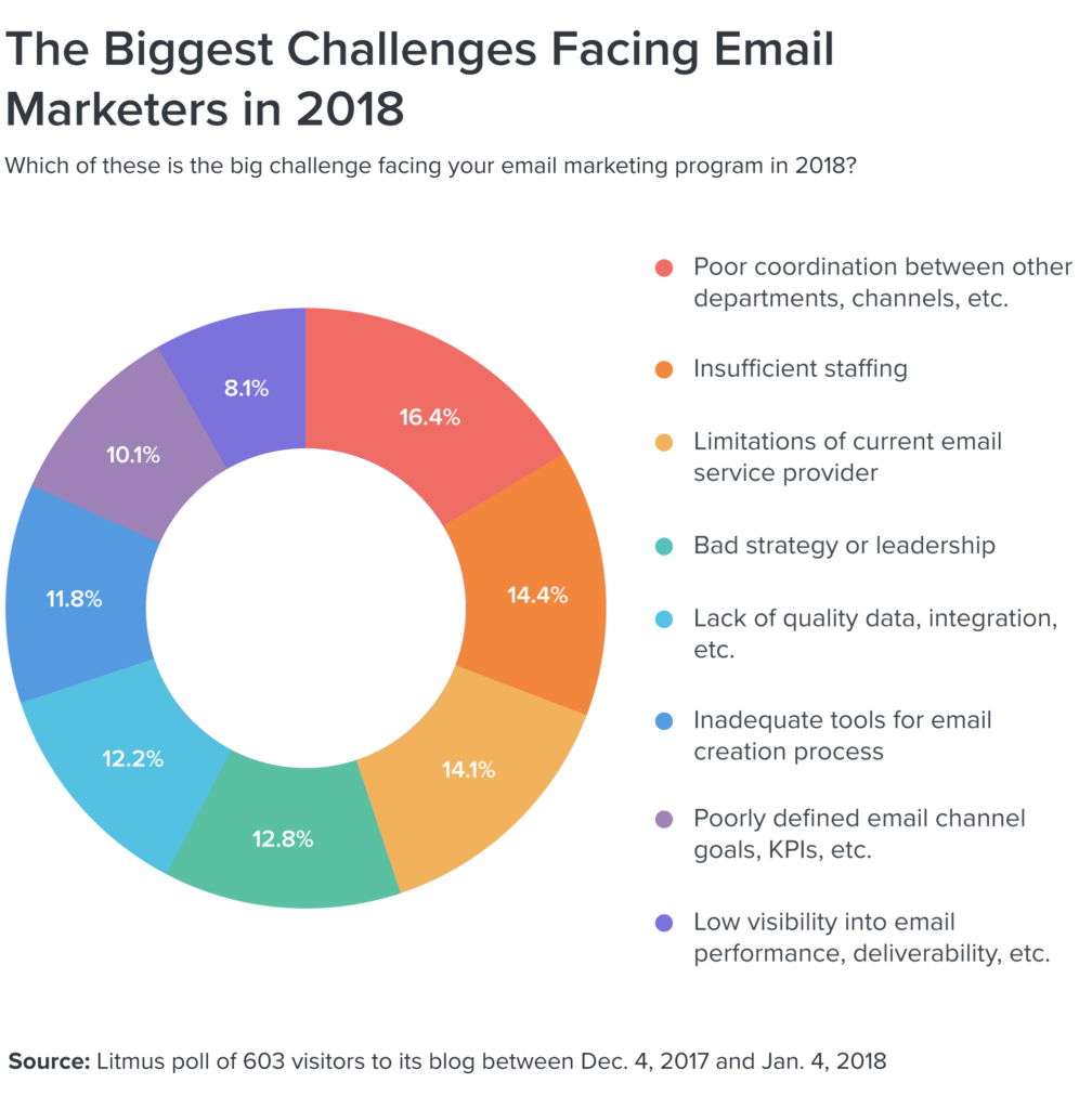 Is Hubspots Email Marketing Certification Worth Your Time