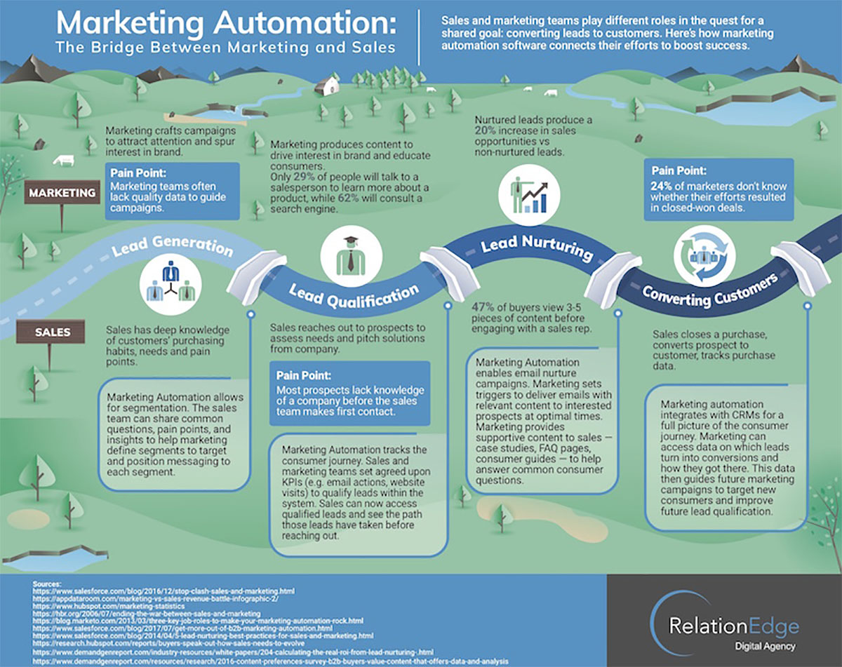20 Best Marketing Automation Software Solutions of 2019