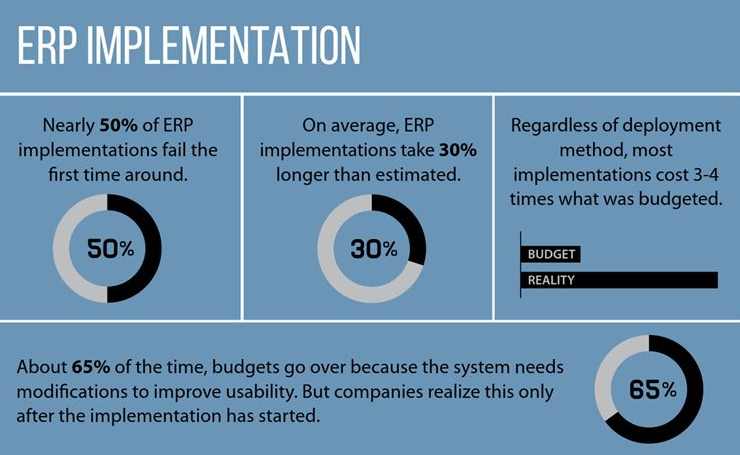 10 Best ERP Software For Your Company: Analysis Of Popular