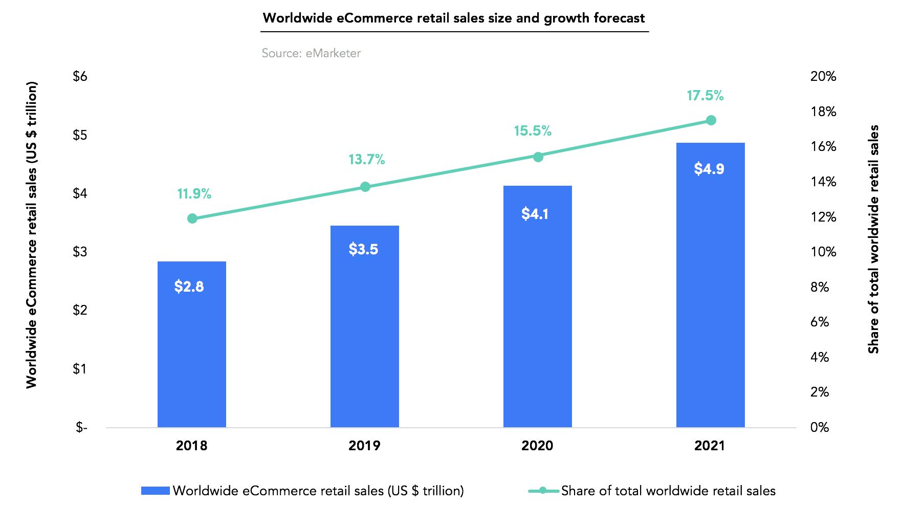 20 Best eCommerce Platforms - Financesonline com