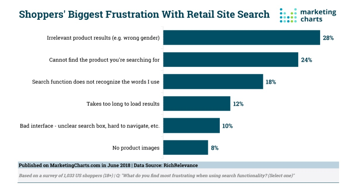 Best 20 Site Search Solutions for 2019 - Financesonline com