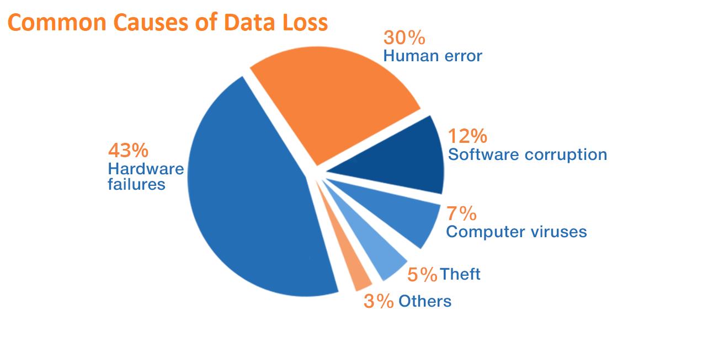 Azure Data Factory Backup