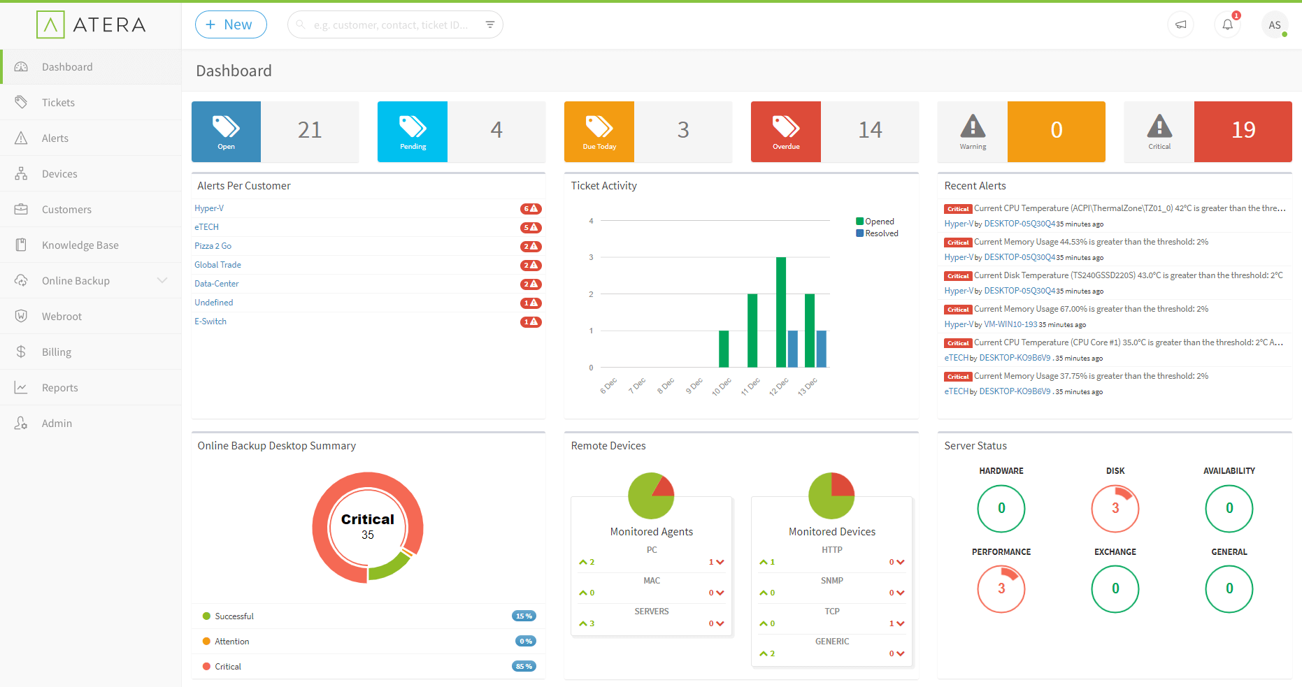 Pros & Cons of Atera: Analysis of a Leading IT Service