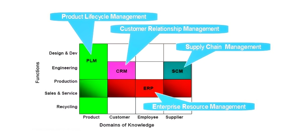 Top 10 Alternatives To SAP PLM: Popular Product Lifecycle