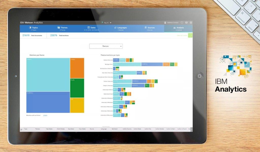 IBM Analytics dashboard example