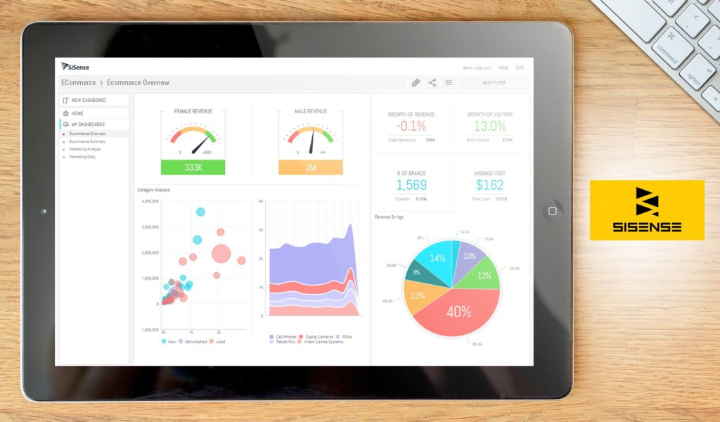 Sisense dashboard alternativa Power BI