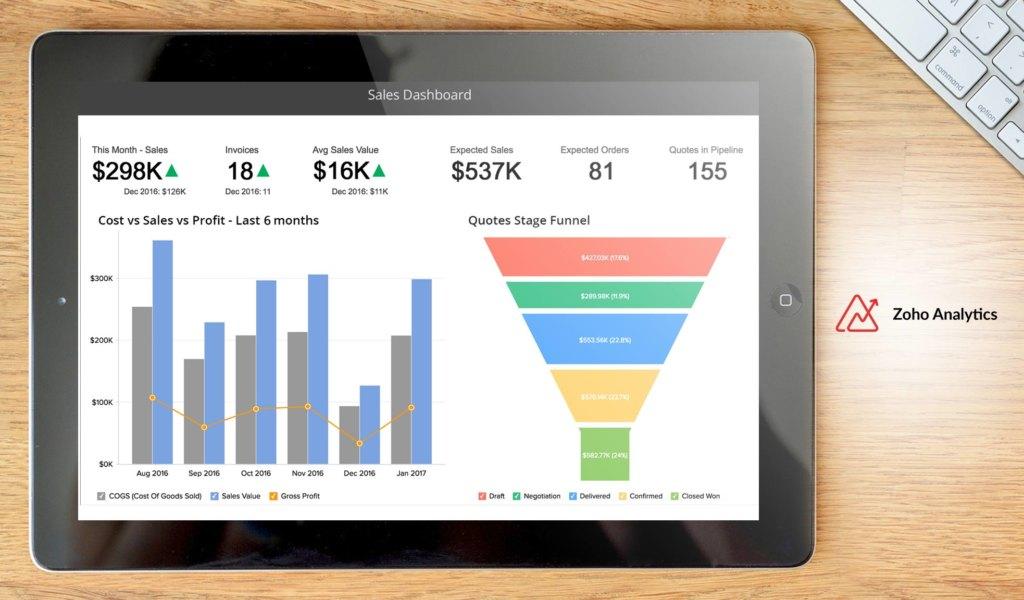 Zoho Analytics dashboard example