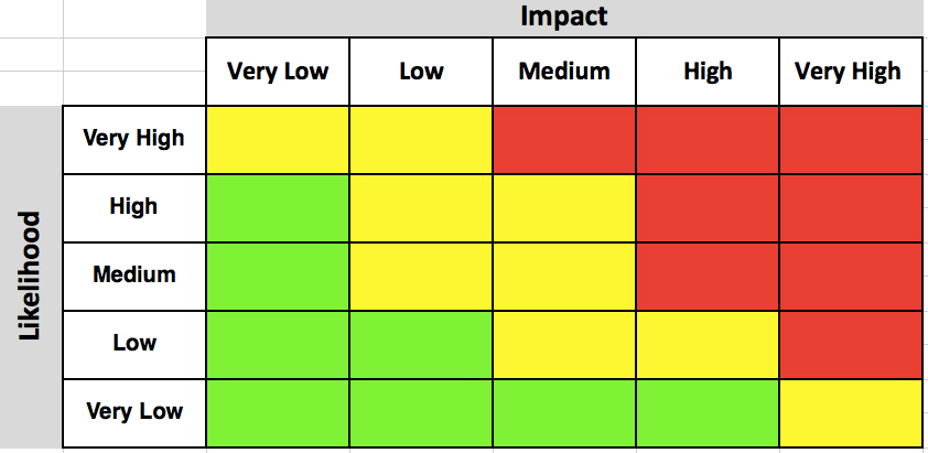project risk assessment  guide with templates  u0026 examples