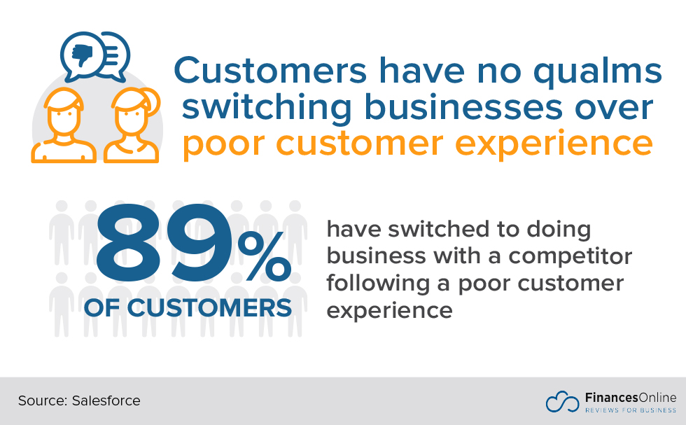 45+ Key Customer Support Statistics: 2020 Analysis of Trends, Data ...