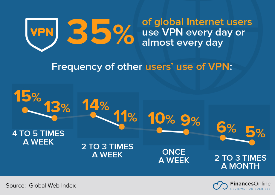 30+ Key VPN Statistics: 2019 Analysis of Trends, Data and