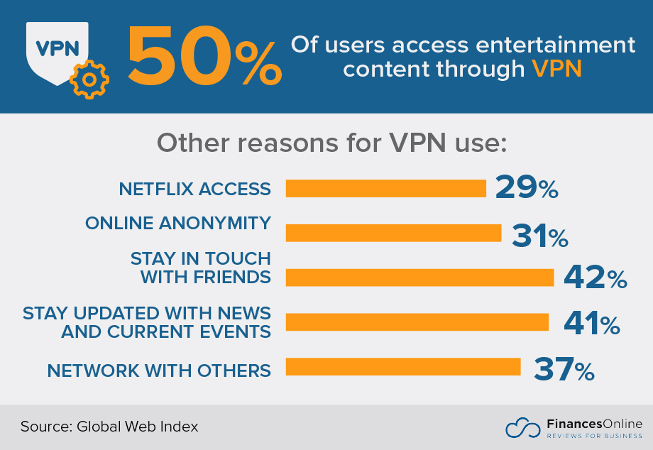 30+ Key VPN Statistics: 2019 Analysis of Trends, Data and Market