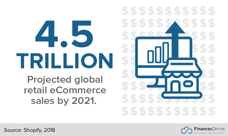 40+ Essential eCommerce Statistics: 2019 Analysis of Trends