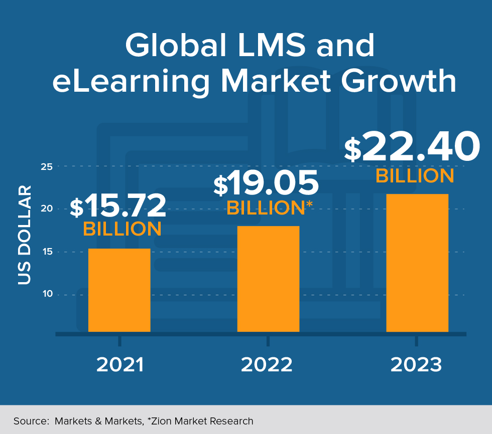 25+ Essential LMS & eLearning Statistics: 2019 Analysis of Trends